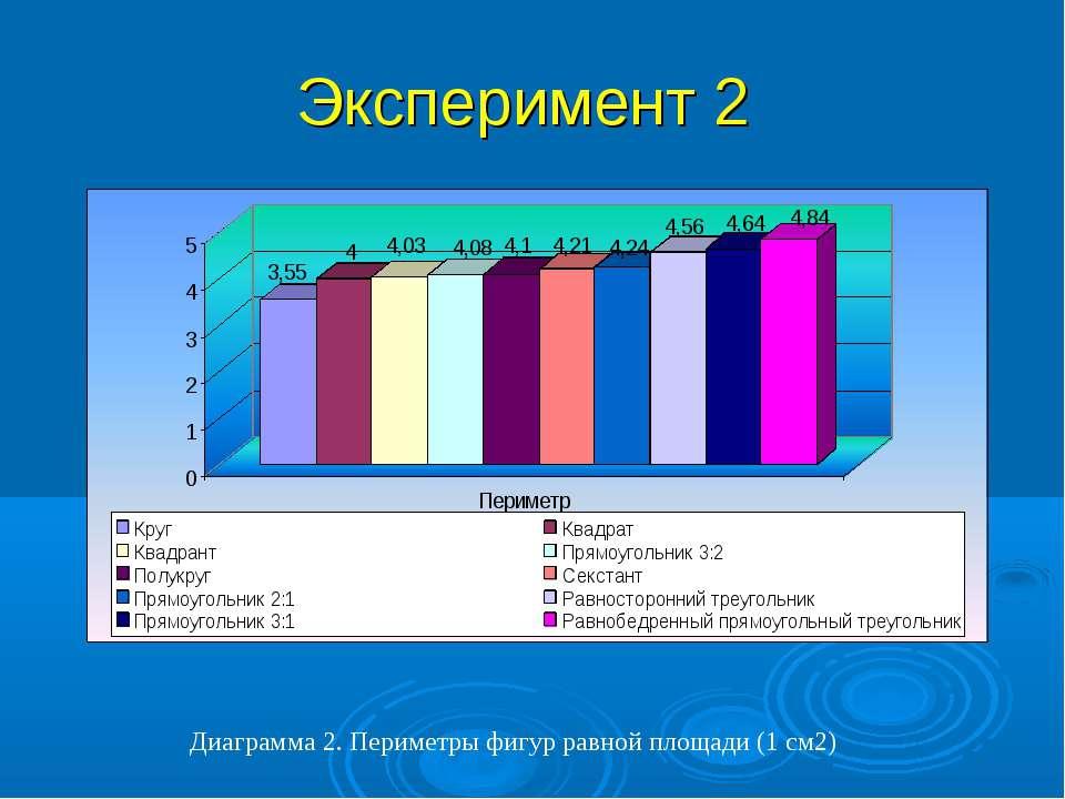 Эксперимент 2 Диаграмма 2. Периметры фигур равной площади (1 см2)