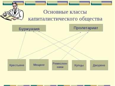 Основные классы капиталистического общества Буржуазия Пролетариат Крестьяне М...