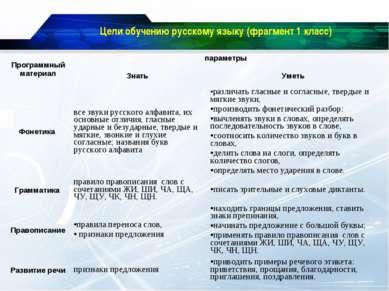 Цели обучению русскому языку (фрагмент 1 класс) Программный материал параметр...