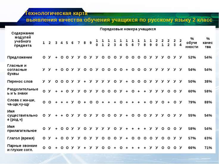 Технологическая карта выявления качества обучения учащихся по русскому языку ...