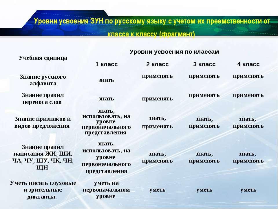 Уровни усвоения ЗУН по русскому языку с учетом их преемственности от класса к...