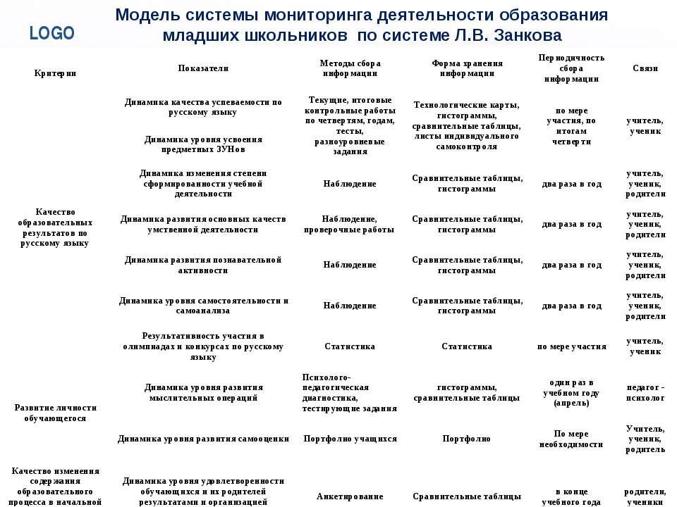 Модель системы мониторинга деятельности образования младших школьников по сис...