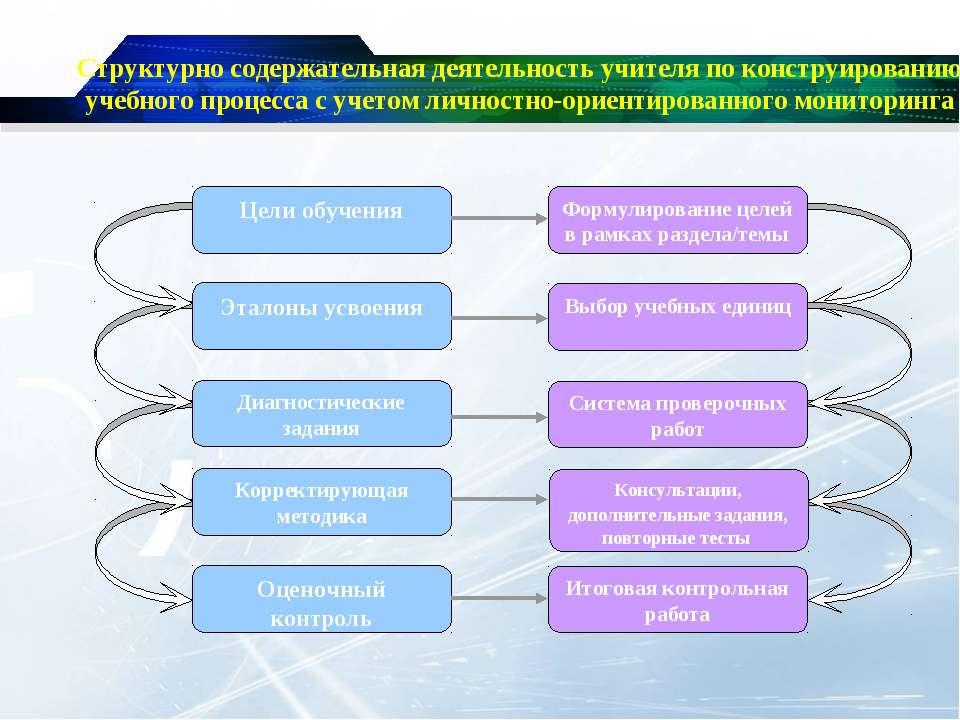 Структурно содержательная деятельность учителя по конструированию учебного пр...
