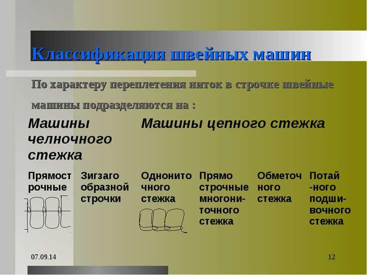 * * Классификация швейных машин По характеру переплетения ниток в строчке шве...