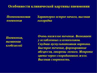 Особенности клинической картины пневмонии Пневмококковая пневмония Характерно...