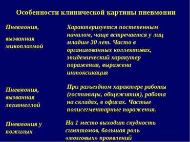 Особенности клинической картины пневмонии Пневмония у пожилых На 1 место выхо...