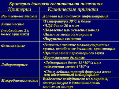 Критерии диагноза госпитальная пневмония Критерии Клинические признаки Рентге...