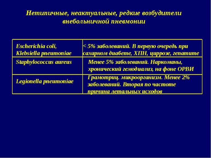 Escherichia coli, Klebsiella pneumoniae < 5% заболеваний. В первую очередь пр...