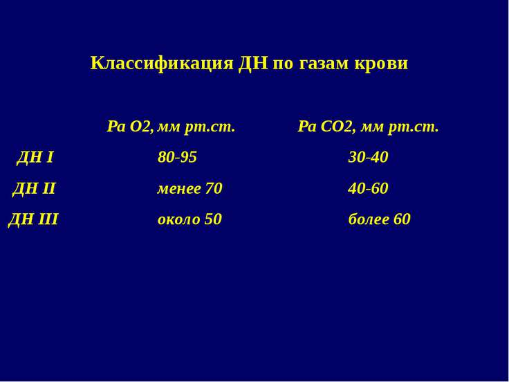 Классификация ДН по газам крови Ра О2, мм рт.ст. Ра СО2, мм рт.ст. ДН I 80-95...