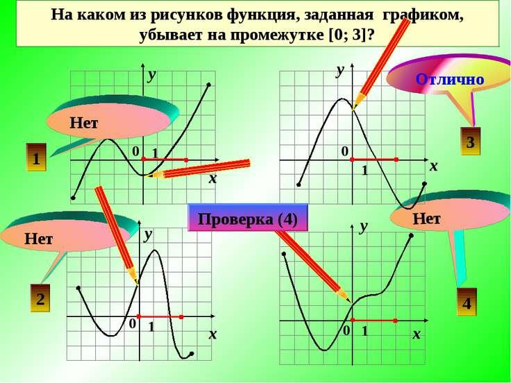 Нет На каком из рисунков функция, заданная графиком, убывает на промежутке [0...