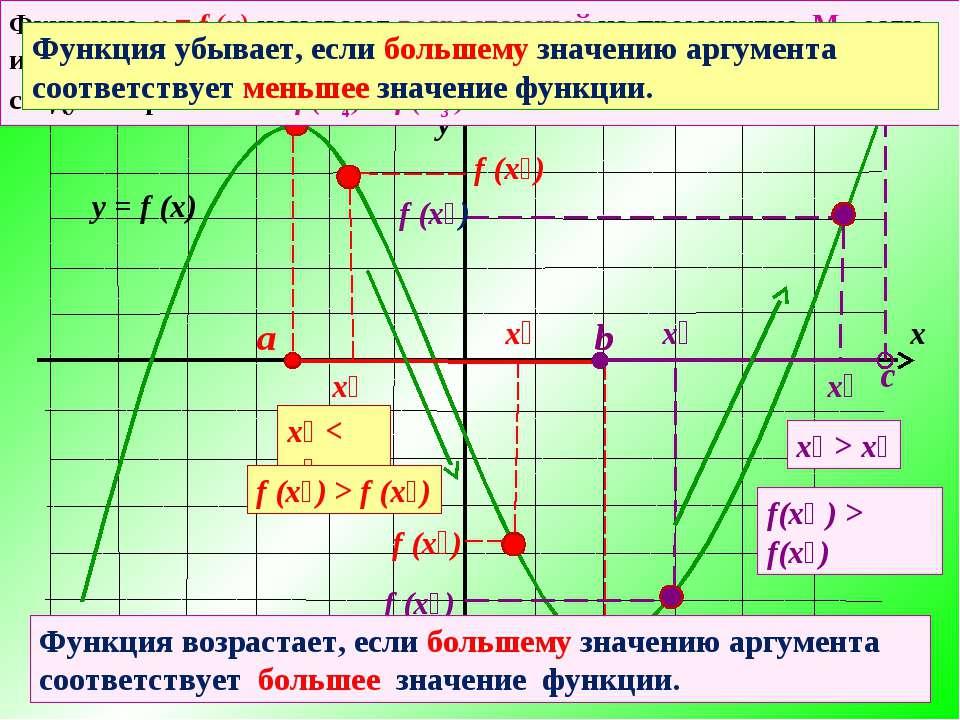 х₁ < x₂ х₂ х₁ f (x₁) f (x₂) f (x₁) > f (x₂) х₃ х₄ f (x₄) f (x₃) х₄ > x₃ f(х₄ ...