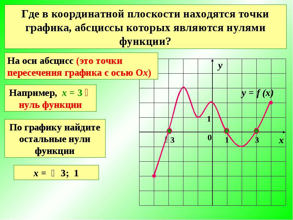 Значения аргумента, при которых значения функции равны нулю, называют нулями ...
