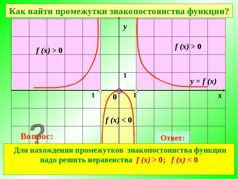 При каких значениях х значения функции отрицательны? Ответ: При каких значени...