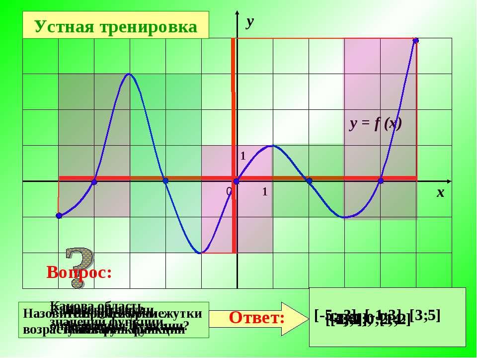 Какова область определения функции? Какова область значений функции. [-5;5] [...