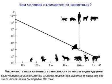 Численность вида животных в зависимости от массы индивидуумов Если человек не...