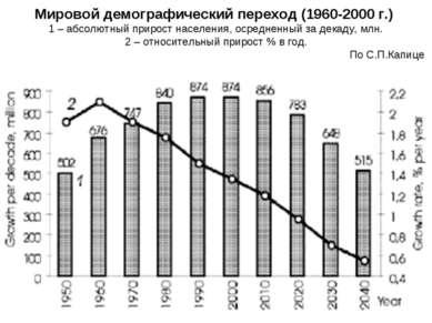 Мировой демографический переход (1960-2000 г.) 1 – абсолютный прирост населен...