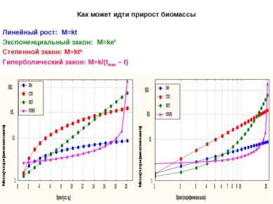 Как может идти прирост биомассы Линейный рост: М=kt Экспоненциальный закон: М...
