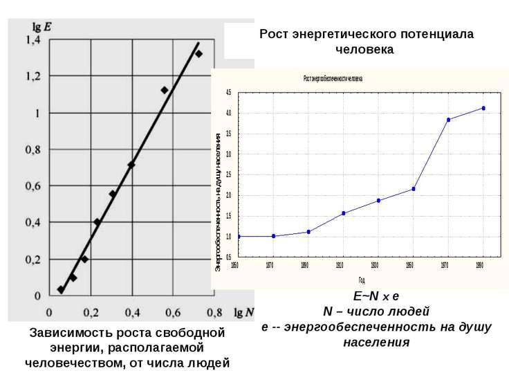 Зависимость роста свободной энергии, располагаемой человечеством, от числа лю...