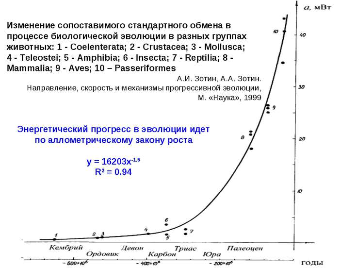 Изменение сопоставимого стандартного обмена в процессе биологической эволюции...
