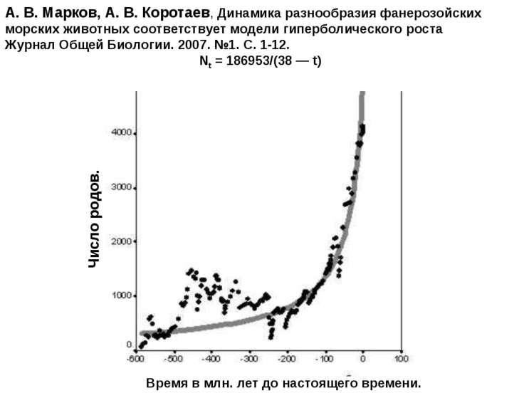 Время в млн. лет до настоящего времени. А. В. Марков, А. В. Коротаев, Динамик...