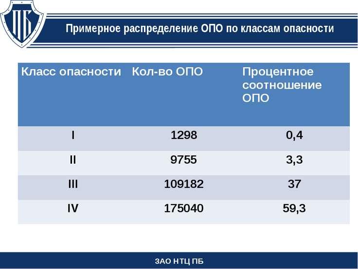 ЗАО НТЦ ПБ Примерное распределение ОПО по классам опасности Класс опасности К...