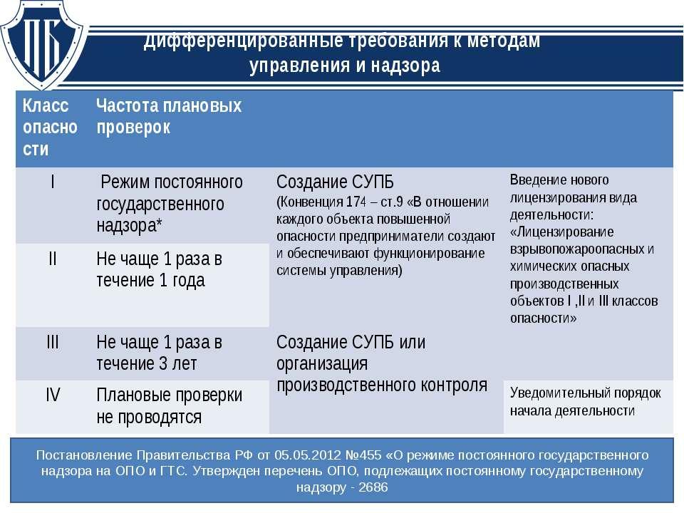 Дифференцированные требования к методам управления и надзора Постановление Пр...