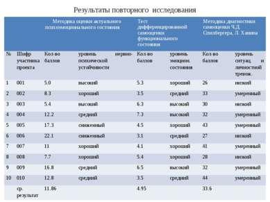 Результаты повторного исследования Методика оценки актуального психоэмоционал...