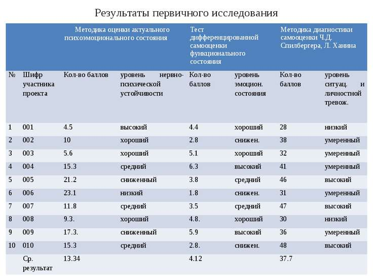 Результаты первичного исследования Методика оценки актуального психоэмоционал...