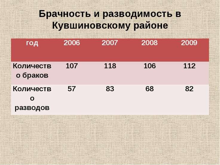 Брачность и разводимость в Кувшиновскому районе год 2006 2007 2008 2009 Колич...
