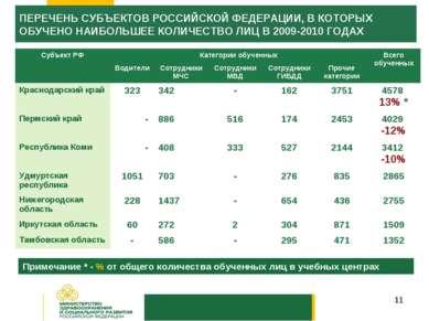 * Примечание * - % от общего количества обученных лиц в учебных центрах ПЕРЕЧ...