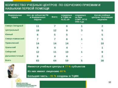 * Имеются учебные центры в 77 % субъектов Из них имеют лицензию 60 % Большая ...