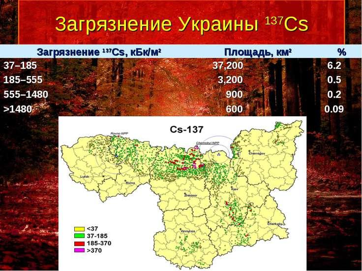 Загрязнение Украины 137Cs