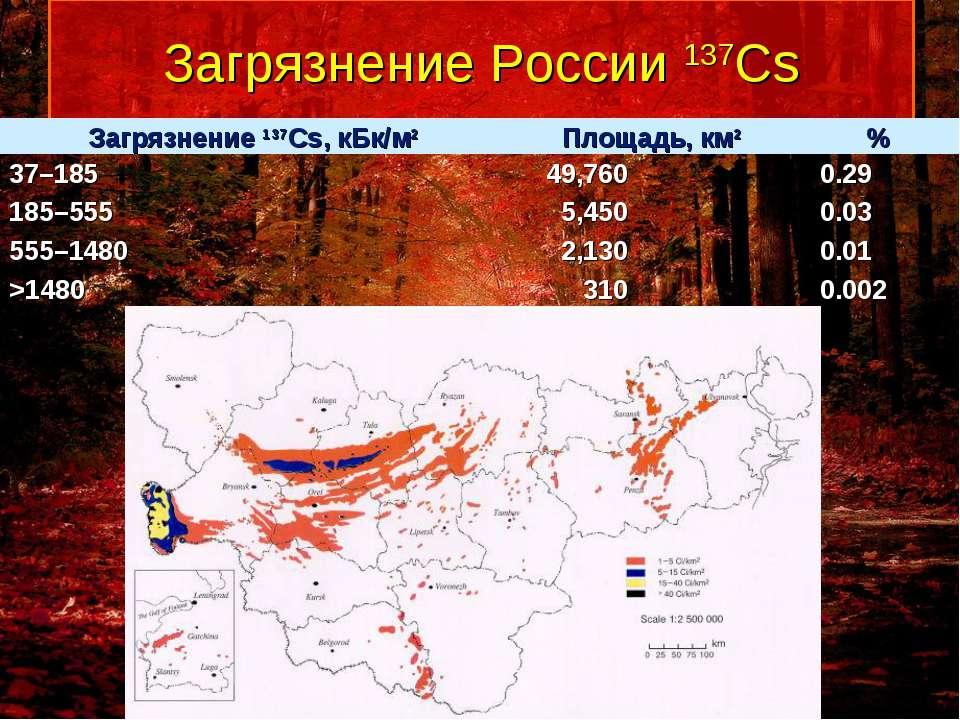 Загрязнение России 137Cs