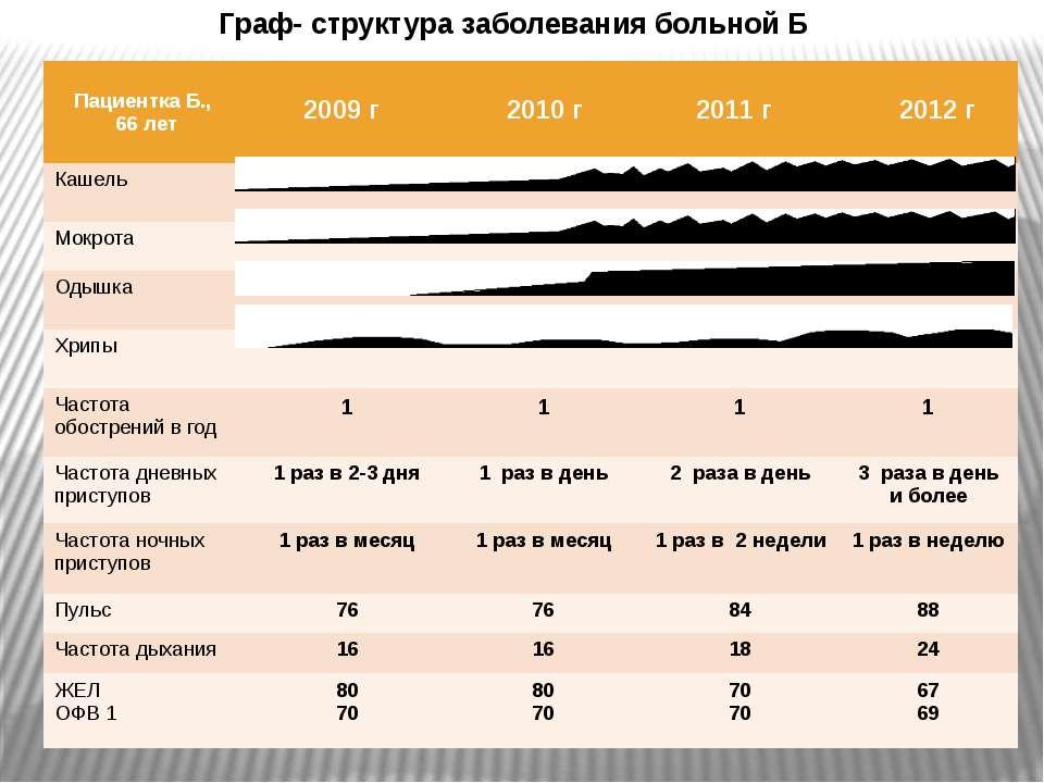 Граф- структура заболевания больной Б Пациентка Б., 66 лет 2009 г 2010г 2011 ...