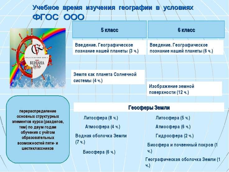 Учебное время изучения географии в условиях ФГОС ООО перераспределение основн...