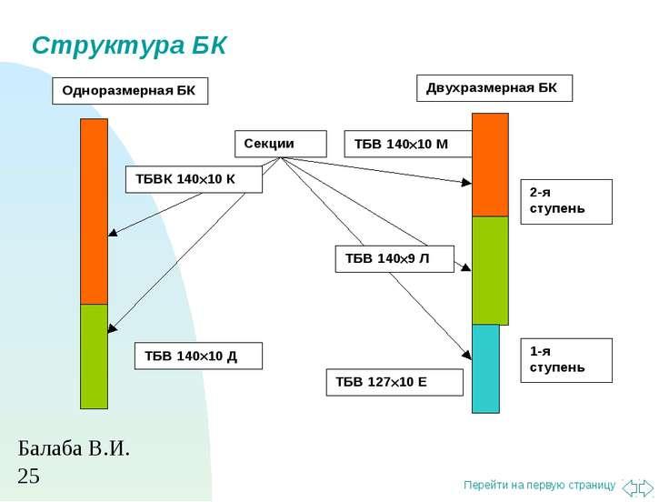 Структура БК Балаба В.И. Перейти на первую страницу