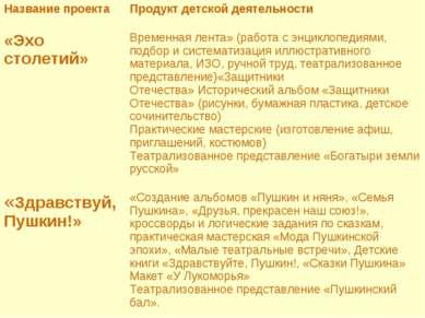 Название проекта Продукт детской деятельности «Эхо столетий» Временная лента»...