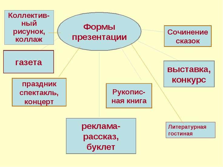Формы презентации газета праздник спектакль, концерт реклама-рассказ, буклет ...