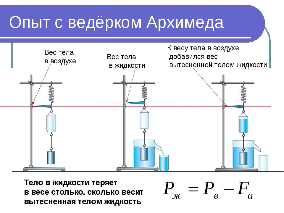 Опыт с ведёрком Архимеда Вес тела в воздухе Вес тела в жидкости К весу тела в...