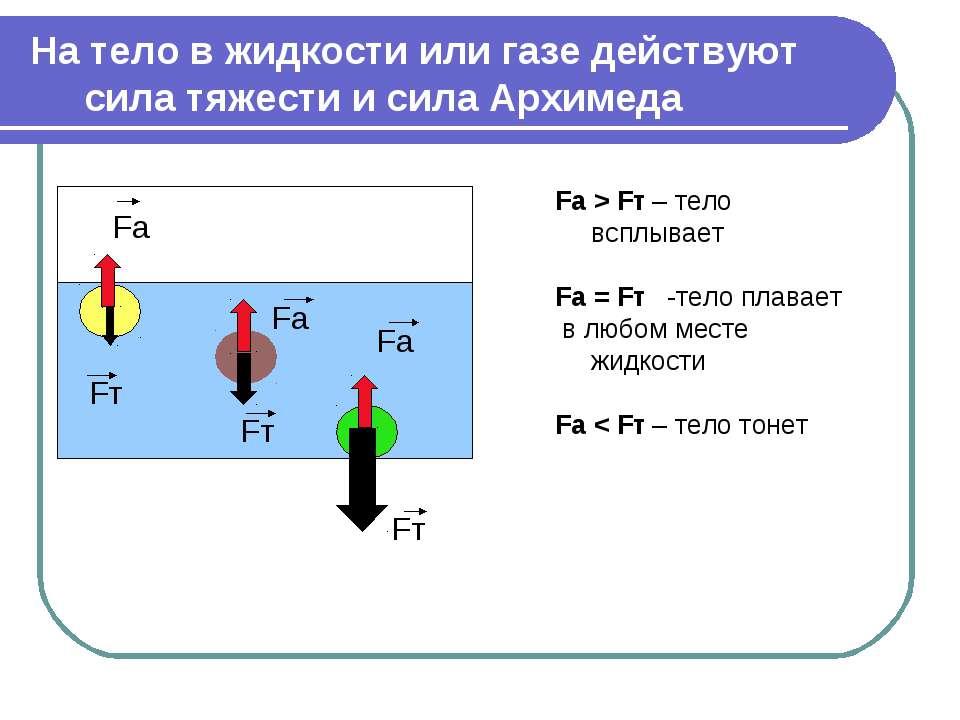 На тело в жидкости или газе действуют сила тяжести и сила Архимеда Fa > Fт – ...