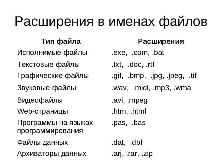 Расширения в именах файлов