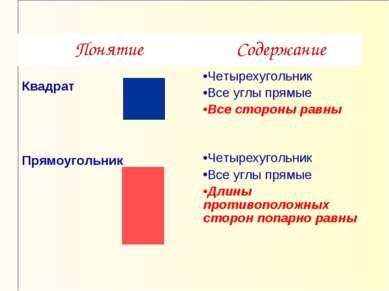 Понятие Содержание Квадрат Четырехугольник Все углы прямые Все стороны равны ...