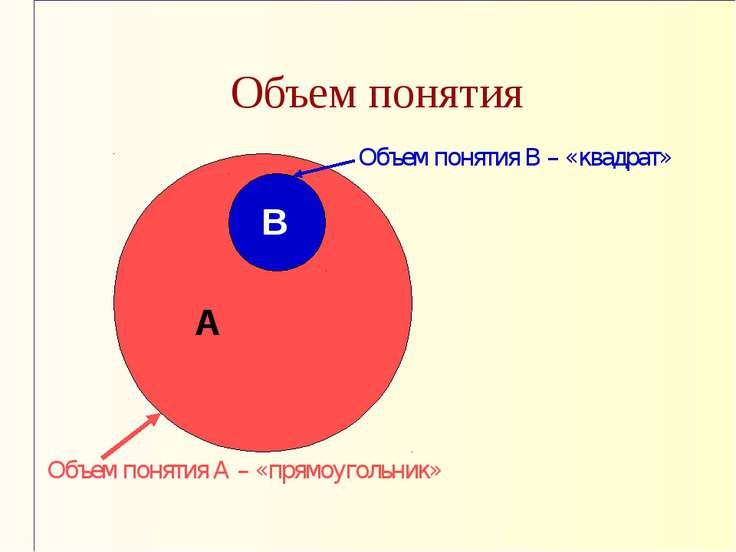Объем понятия А В Объем понятия А – «прямоугольник» Объем понятия В – «квадра...