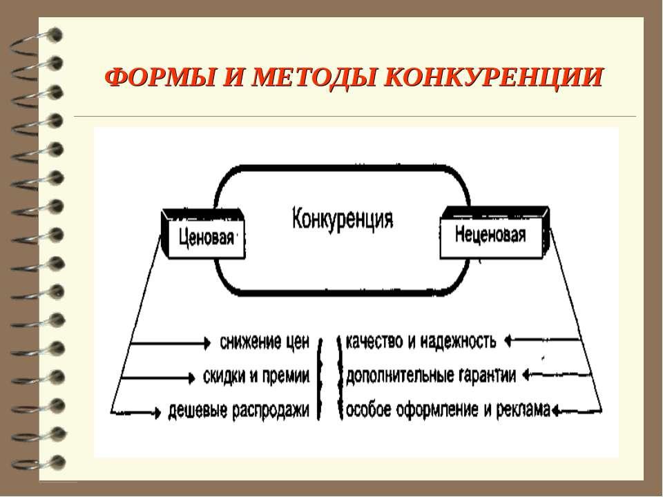 ФОРМЫ И МЕТОДЫ КОНКУРЕНЦИИ