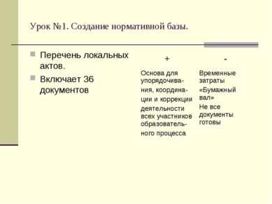 Урок №1. Создание нормативной базы. Перечень локальных актов. Включает 36 док...