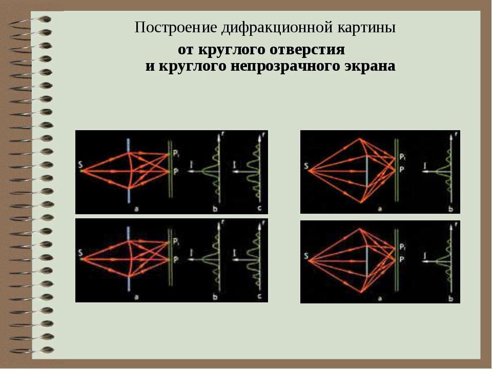 Построение дифракционной картины от круглого отверстия и круглого непрозрачно...