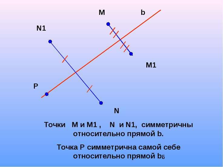 М М1 N1 N P b Точки М и М1 , N и N1, симметричны относительно прямой b. Точка...