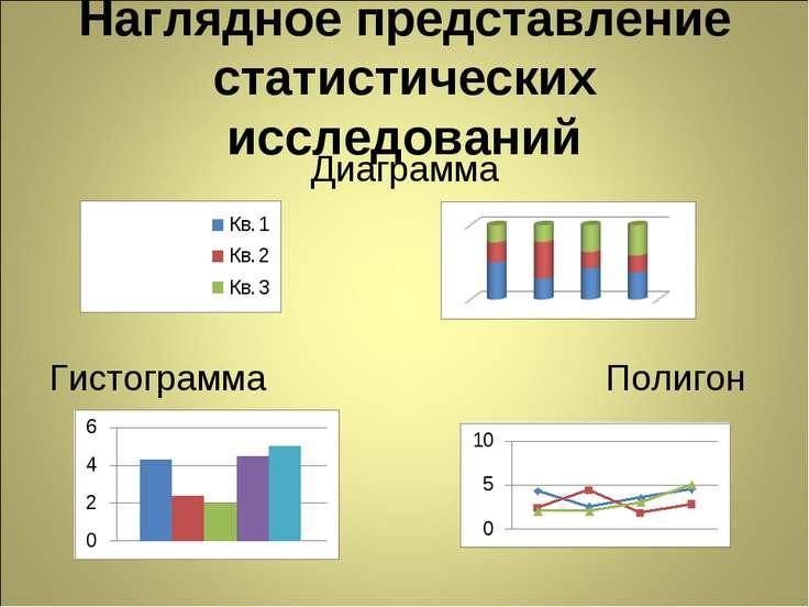 Наглядное представление статистических исследований Диаграмма Гистограмма Пол...