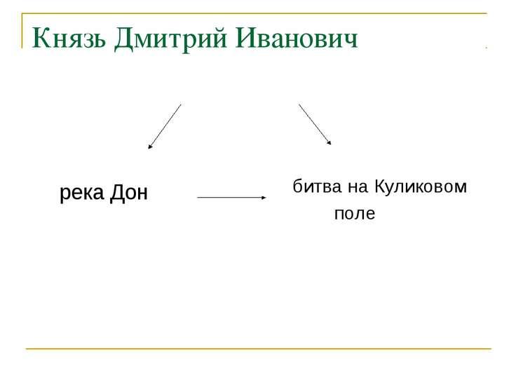 Князь Дмитрий Иванович река Дон битва на Куликовом поле