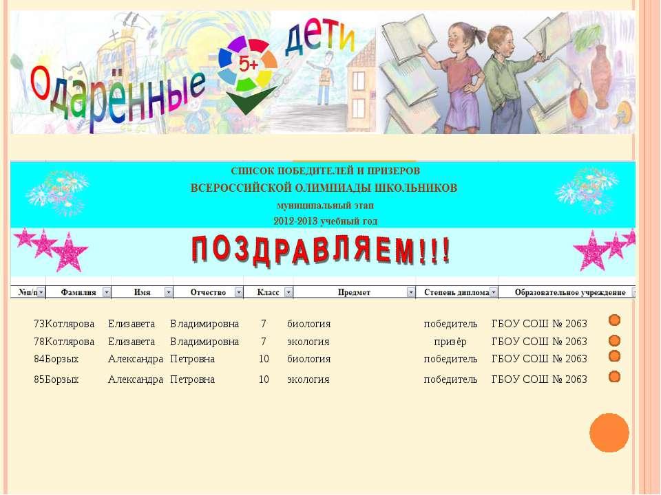 73 Котлярова Елизавета Владимировна 7 биология победитель ГБОУ СОШ № 2063 78 ...